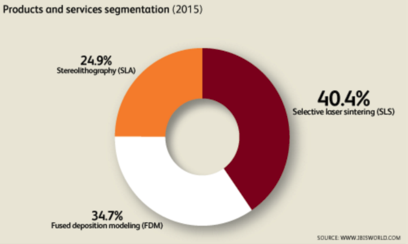 Industry Segmentation by 3D Printing Technologies
