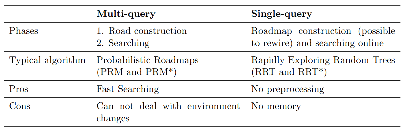 Table 1. Multi-query vs. Single-query [3]