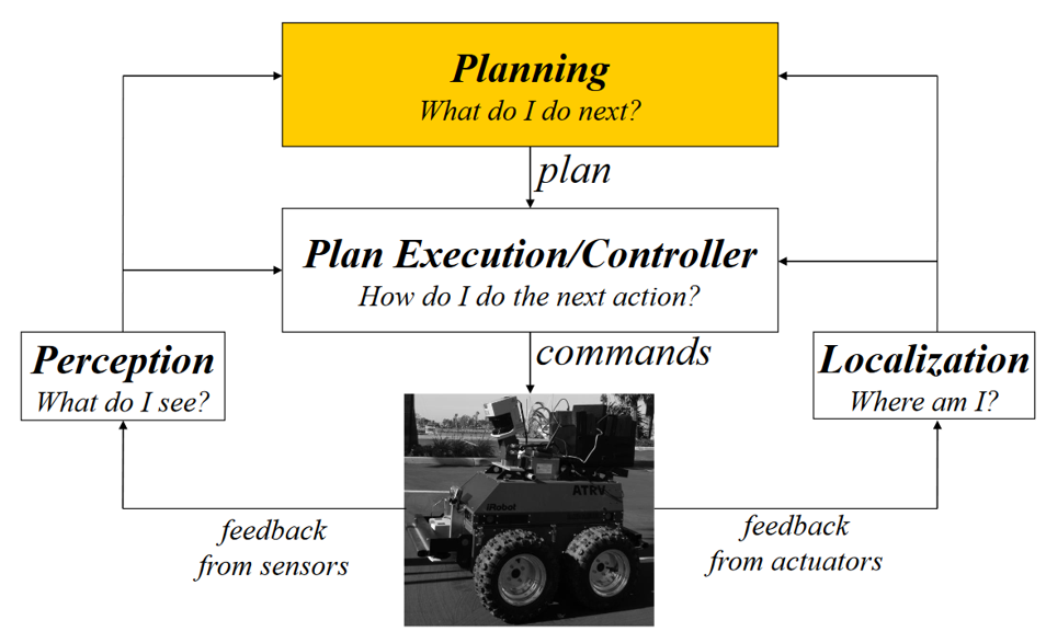 Figure 1. Role of motion planning in a robotic system [1]