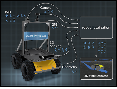 Robot_Localization Diagram